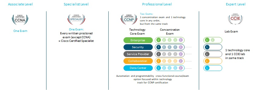 The CCIE is Dead? Long Live the CCIE!! And CCNA! And CCNP!