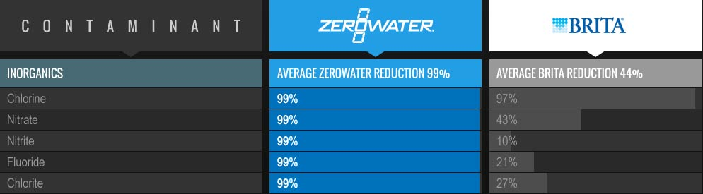 Ecobud Gentoo filters unavailable? Don't worry, all ZeroWater Water