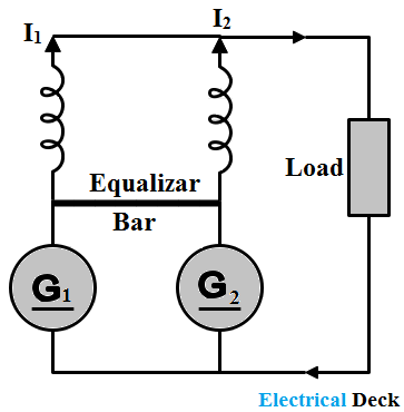 Parallel Operation of DC Generator - Conditions & Advantages