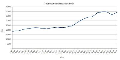 Produccón mundial de carbón 2019 en Mtoes (1981-2018)