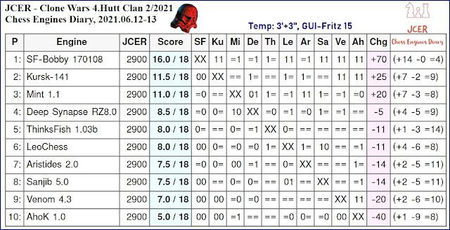 Chess Engines Diary - Tournaments 2021 - Page 9 2021.06.12.JCER.CloneWars.4.HuttClan.2.2021