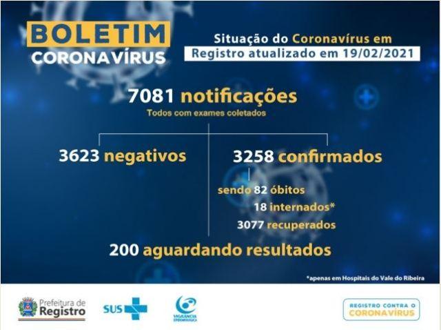 Registro-SP confirma novo óbito e soma 82 mortes por Coronavirus - Covid-19