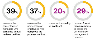 Source: Willis Towers Watson. Types of performance management objectives. Thirty-nine percent measure the percentage of manager who complete annual reviews on time.