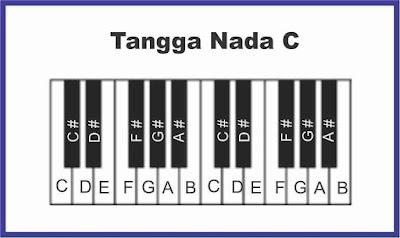 gambar tangga nada c piano
