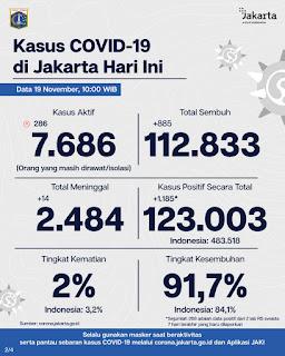 Update Corona di Jakarta : 917 Warga Dilaporkan Terpapar Positif Covid- 19