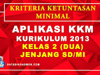 Aplikasi KKM Tematik Kelas 2 Kurikulum 2013 SD/MI Tahun Pelajaran 2020 / 2021