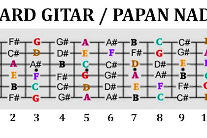 Cara Mudah Cepat Menghafal Nada Di Fret Gitar (Fretboard) - Belajar Gitar Wajib Hafal Fretboard