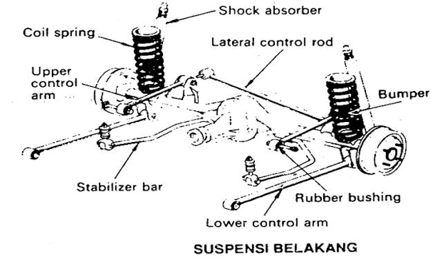 fungsi komponen - komponen pada suspensi belakang mobil