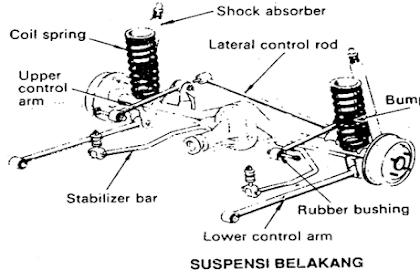 Fungsi Komponen - Komponen Sistem Suspensi Belakang Pada Mobil