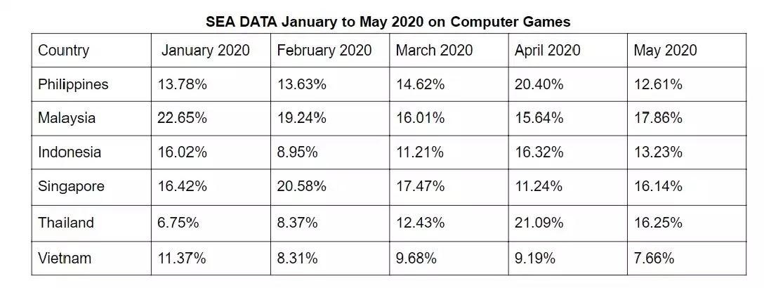 SEA DATA January to May 2020