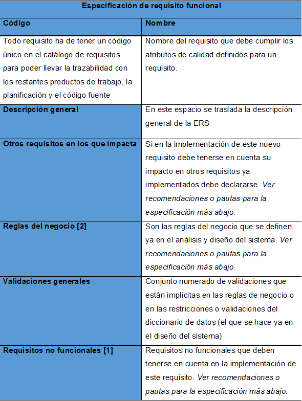 Plantilla de especificación de requisitos de software al estilo de ...