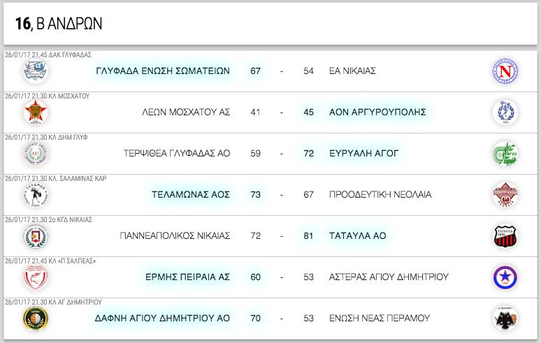 Β ΑΝΔΡΩΝ, 16η αγωνιστική. Αποτελέσματα, επόμενοι αγώνες κι η βαθμολογία