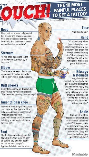 Los 10 lugares más dolorosos para tatuarse