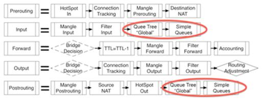 simple queue dan queue tree