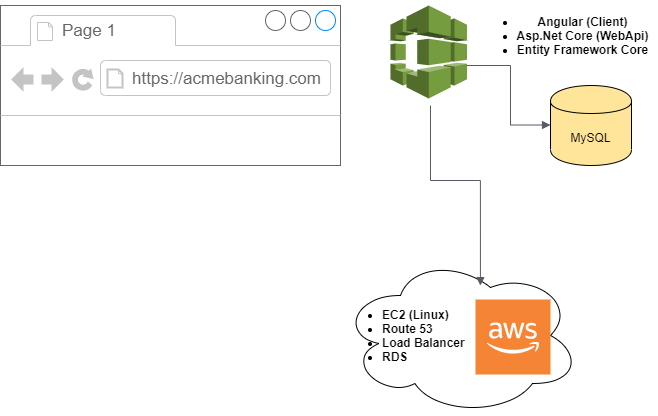 architecture of AWS environment