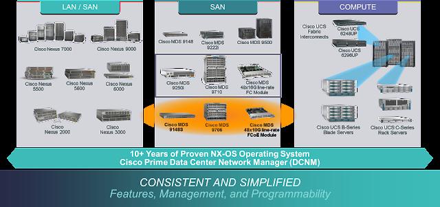 Cisco Prep, Cisco Learning, Cisco Tutorial and Materials, Cisco Guides, Cisco Certifications