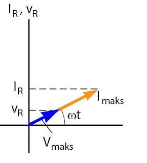 Gambar diagram fasor arus dan tegangan pada resistor