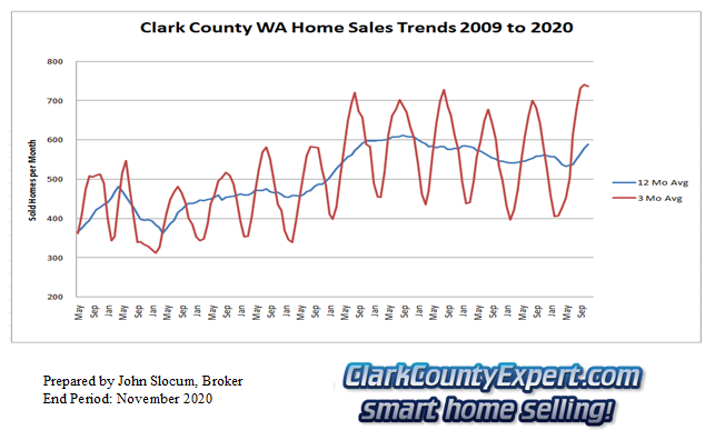 Clark County Home Sales November 2020- Units Sold