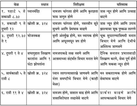 Dainik sanatan prabhat 02 18 16 for Dainik table