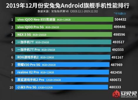 VIVO menguasai Daftar Ponsel Android terkencang Versi Antutu