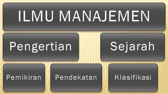 Ringkasan Ilmu Manajemen |Pengertian, Sejarah, Pemikiran, Pendekatan, Klasifikasi, Fungsi, Sarana, Prinsip, Manajer, Keterampilan