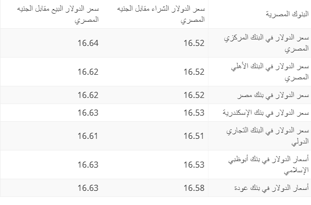 سعر الدولار مقابل الجنيه بالبنوك اليوم الاثنين 26 أغسطس 2019