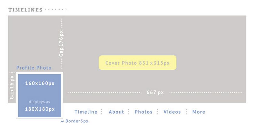 Cara Mempercantik Blog dengan Widget Facebook Page Like Box