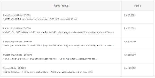 Paket Internet Simpati 4G