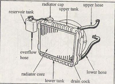 Pengertian radiator pada mesin dan komponen-komponennya
