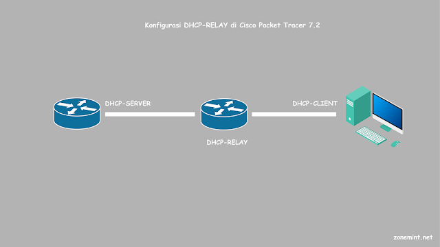 Cara Konfigurasi DHCP Relay di Cisco Packet Tracer