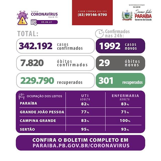 Paraíba registra ocupação de 1.032 leitos dos 1.270 disponíveis para covid-19