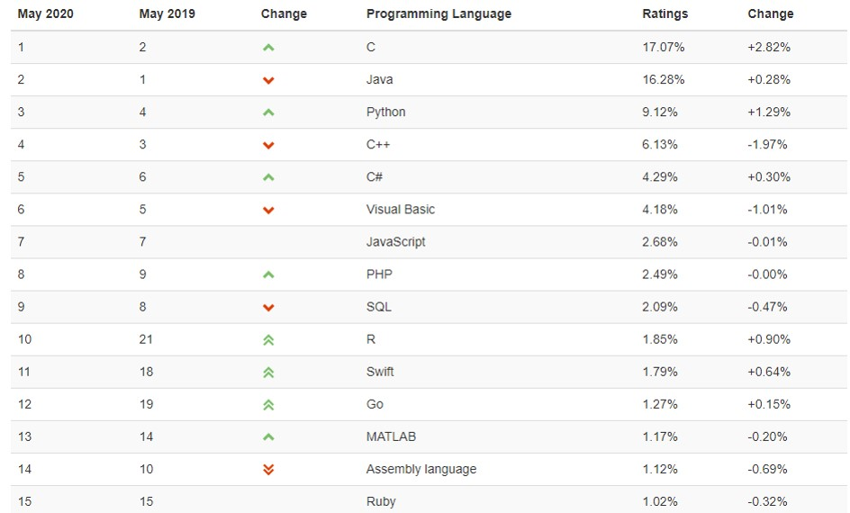 lenguajes de programacion mas usados a nivel mundial