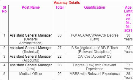 Medical Officer & Assistant General Manager