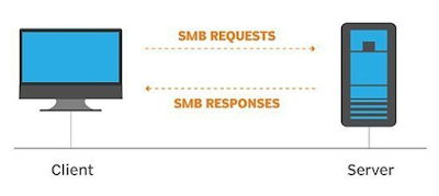 All about smb client Network Services
