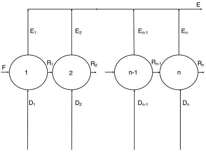 Diagrama de Extracción sólido-líquido con contacto múltiple