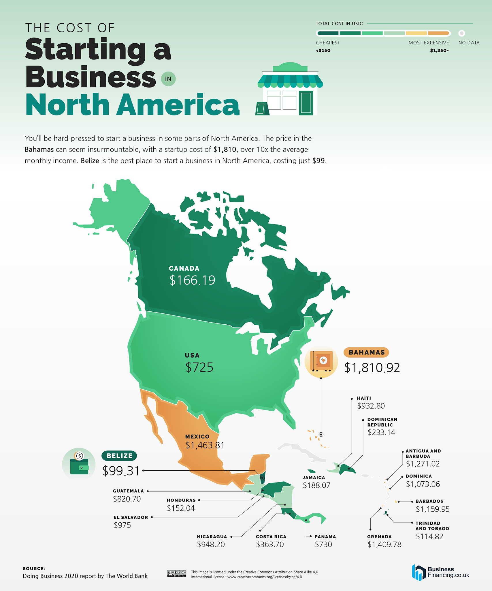 The Cost of Starting a Business in North America