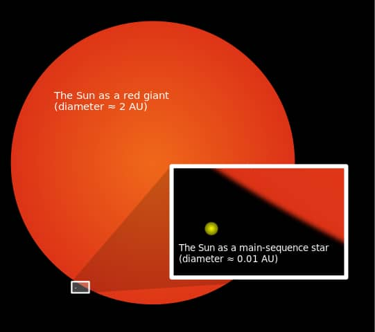 Current Sun compared to its size during its Red Giant phase