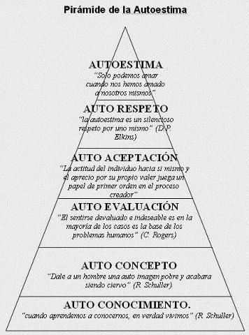 http://gantillano.blogspot.com/2015/03/piramide-de-la-autoestima.html