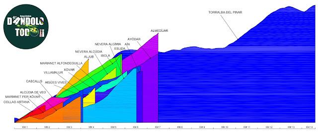 altimetría comparativa de puertos de la Sierra de Espadán