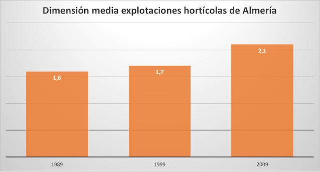 Dimensión media de las explotaciones hortícolas de Almería