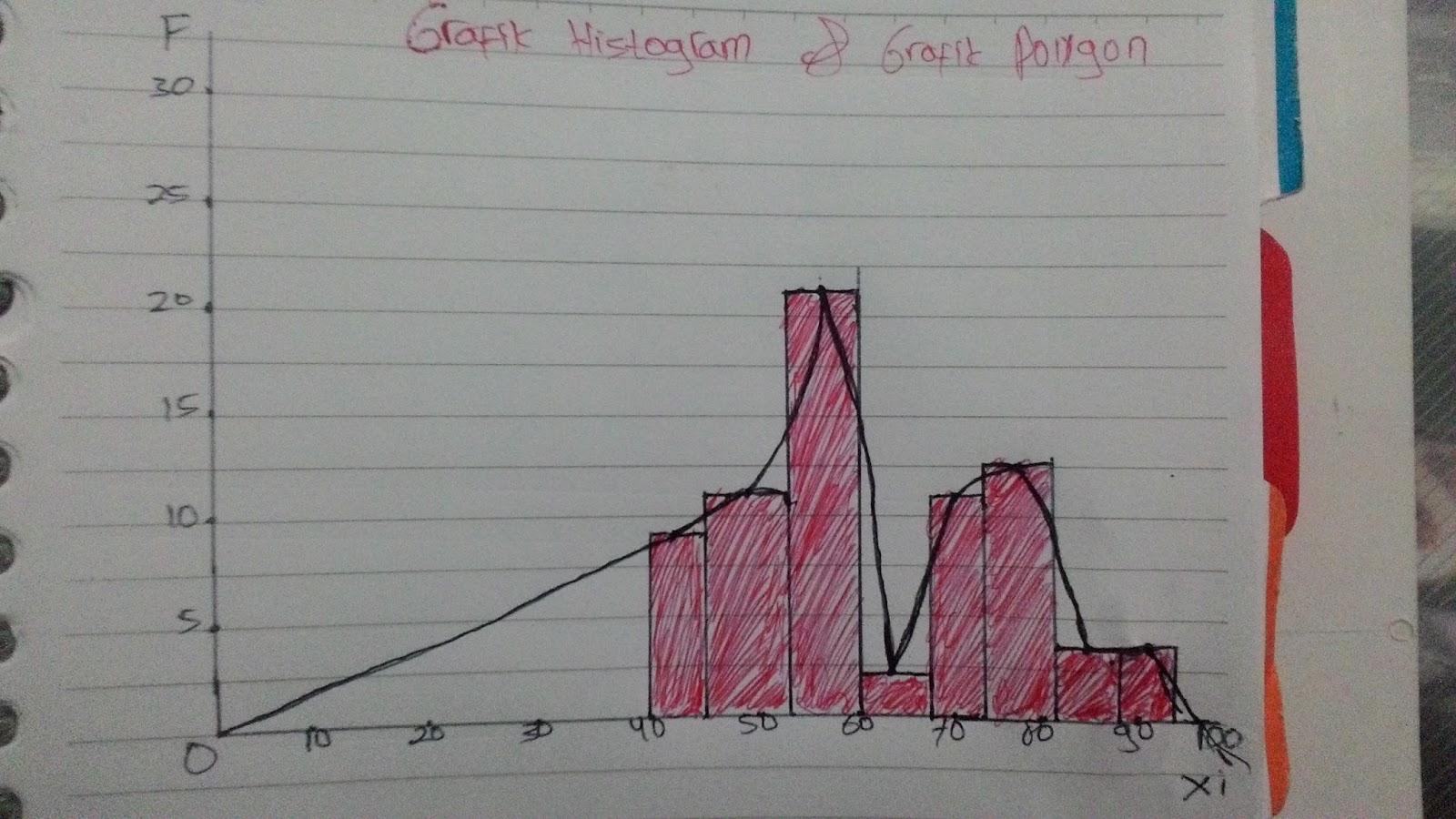 Distribusi frekuensi penjelesan dan contoh soal start kampus gambar grafik histogram dan polygon ccuart Gallery