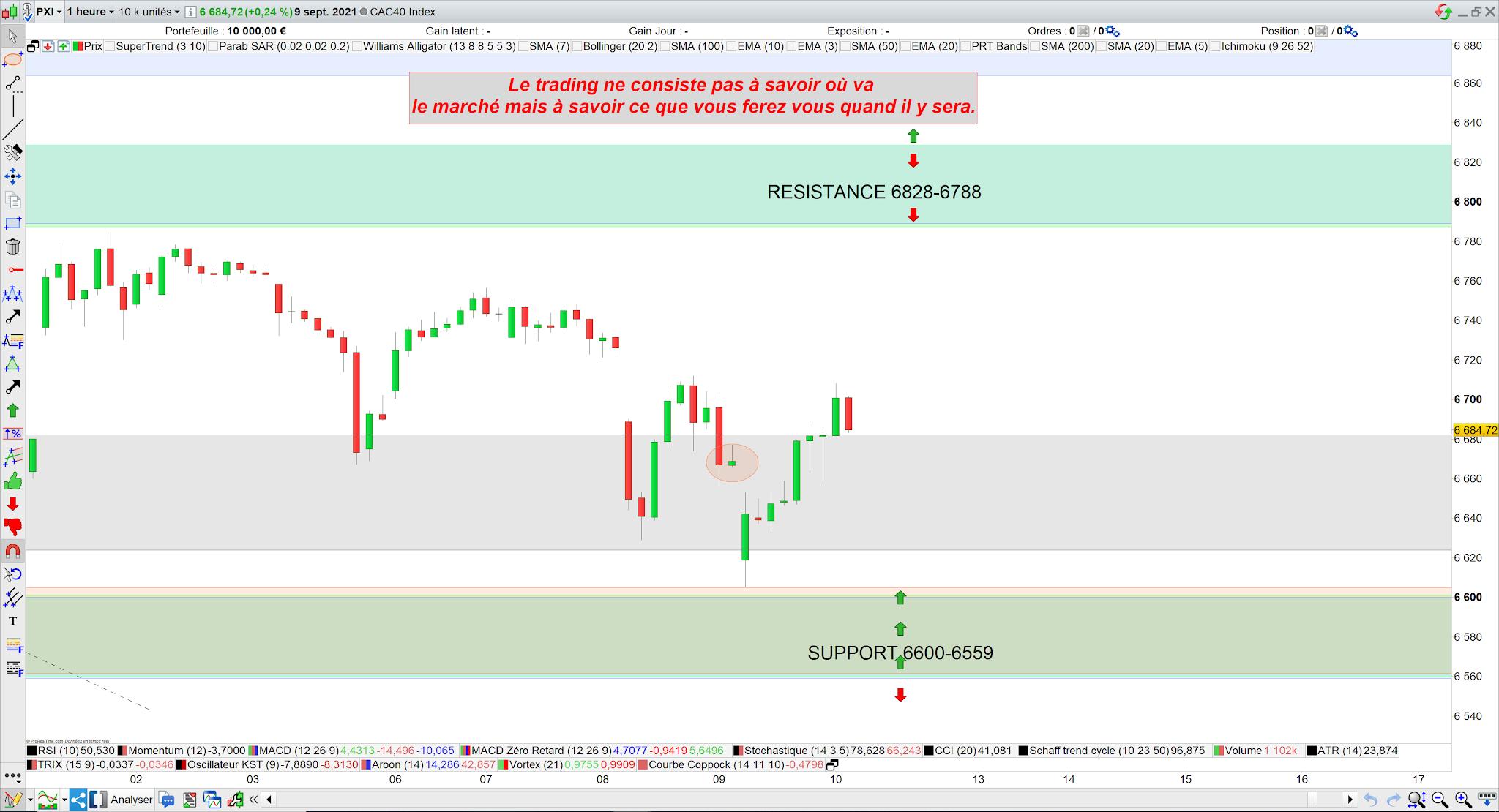 Trading CAC40 bilan 09/09/21