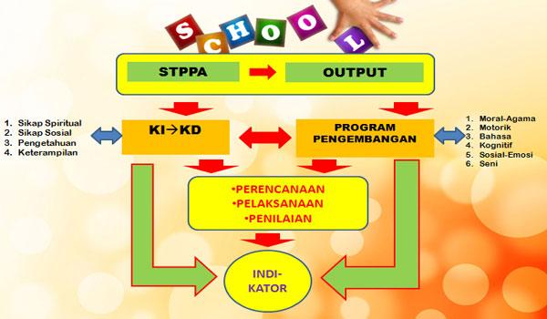Format Laporan Pencapaian Perkembangan Anak PAUD TK RA Kurikulum 2013