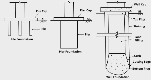 Types of deep foundation used in civil engineering constructions