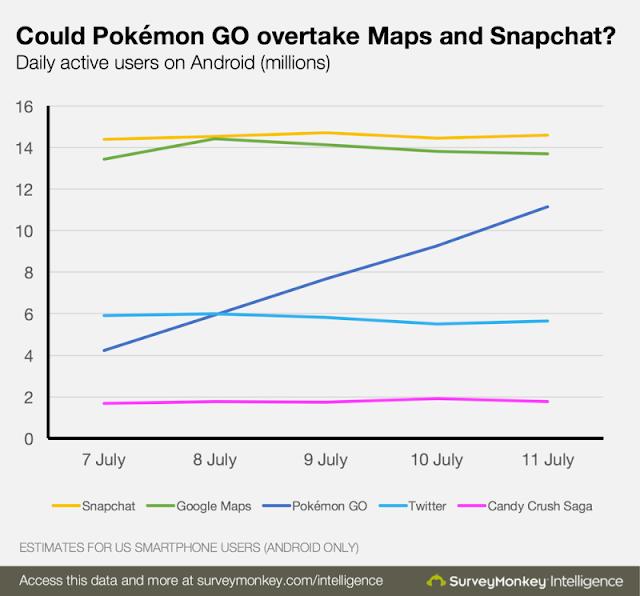 Com esses dados podemos concluir que em breve, Pokémon Go será o aplicativo mais usado diariamente por quantidade de usuários.