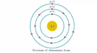 ما هي الذرة Atom؟