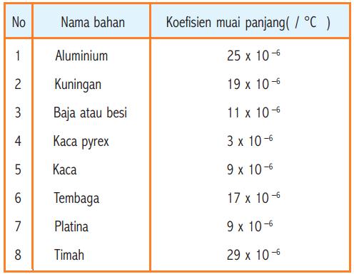 Tabel harga keofisien muai panjang (α) pada alumunium, kuningan, baja/besi, kaca pyrex, kaca, platina, tembaga, timah, timah