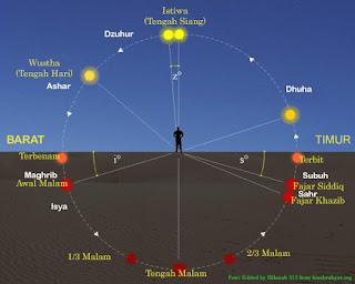 Maghrib Akhir Siang dan Isya Awal Malam dan waktu shalat