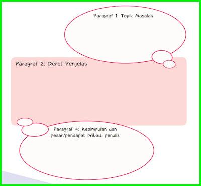 kunci jawaban tematik kelas 6 tema 3 halaman 62