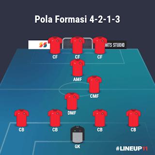 Pola Formasi 4-2-1-3 PSG PES 2021